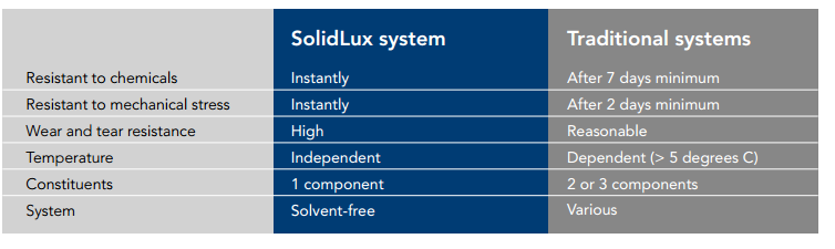 solidlux-drying-times