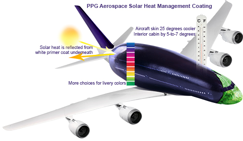 aerospace coatings ppg