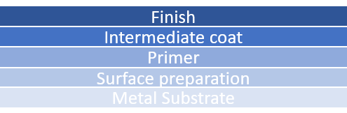 A metal coating system consists of multiple coatings