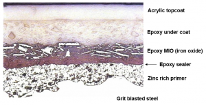 Layers in an anti corrosion coating system