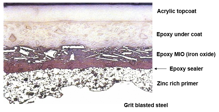 Explanation of corrosion resistant paint