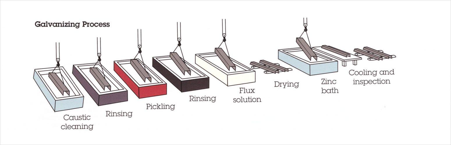 E Coating Process Pdf Powder Coating - Coati...
